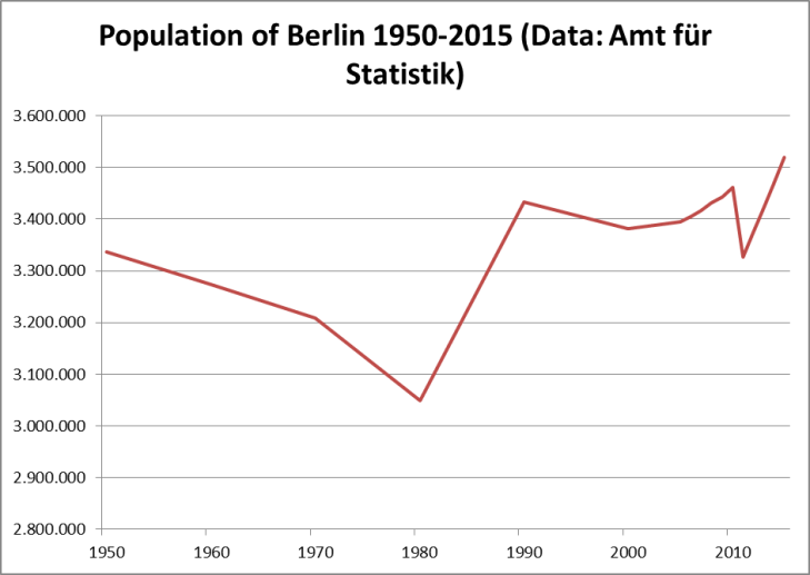 population 1950-2015