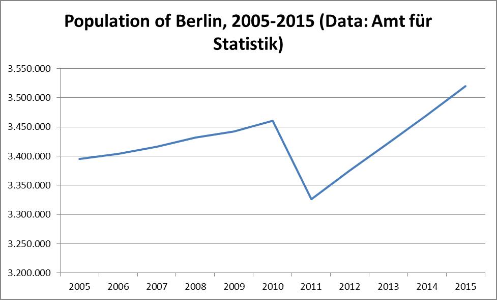 population 2005-2015